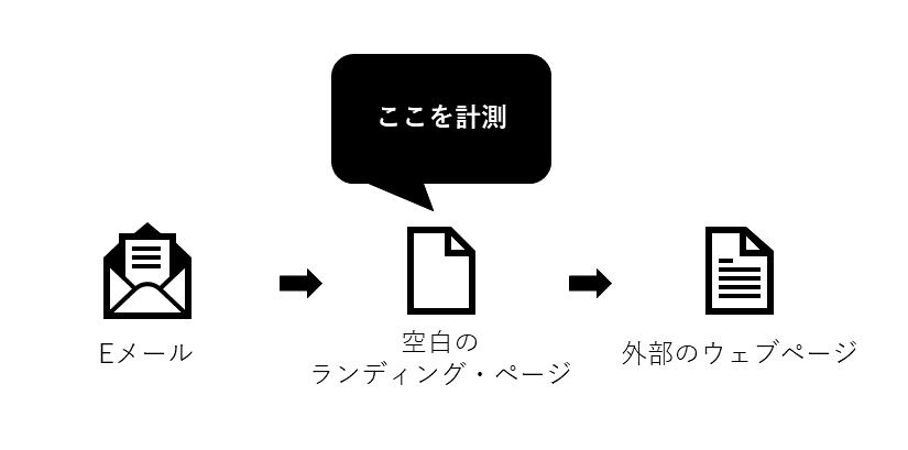 外部ページのトラッキングの仕組み